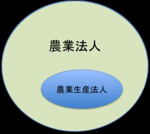 農業生産法人の定義