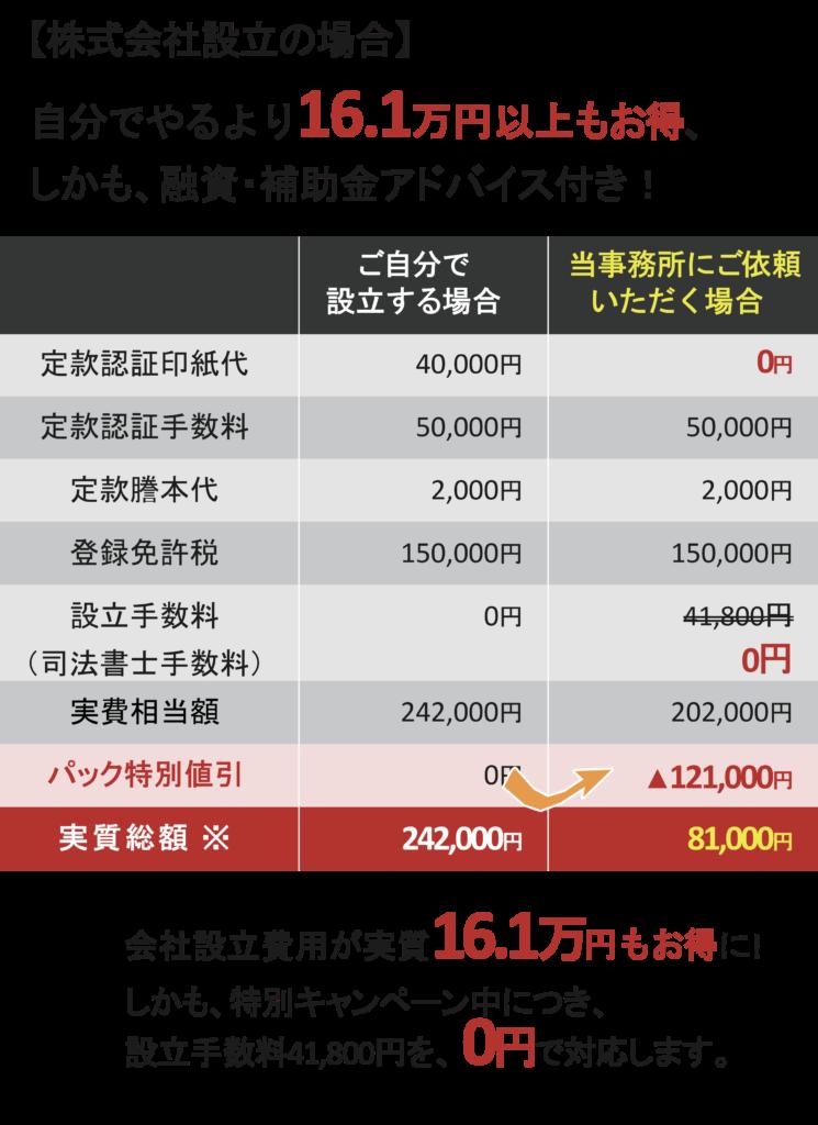 農業法人手数料0円の説明